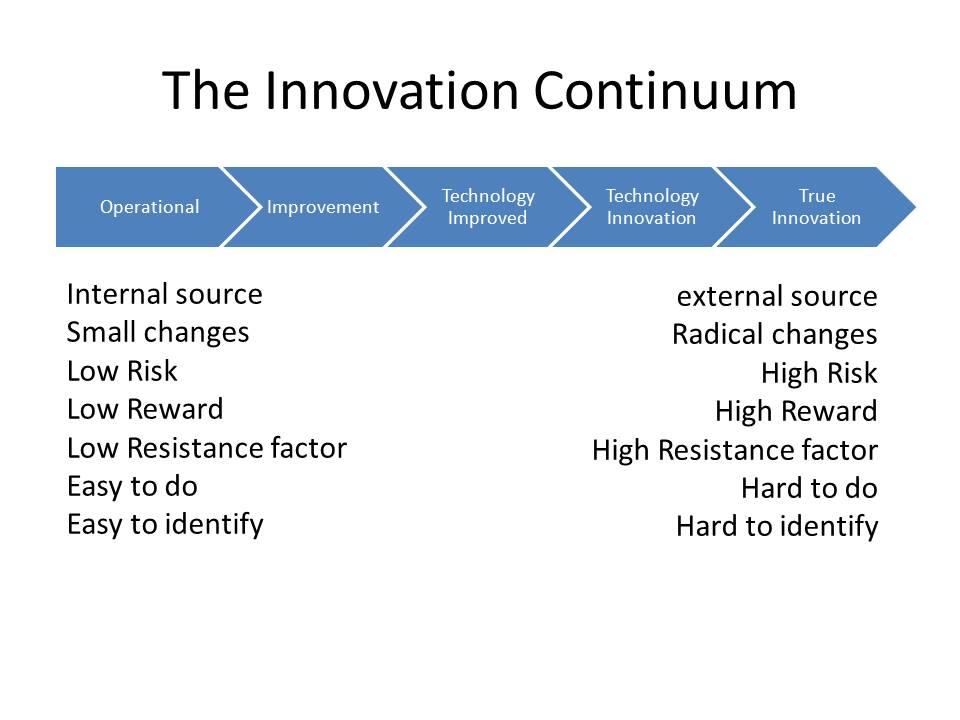 The Innovation Continuum